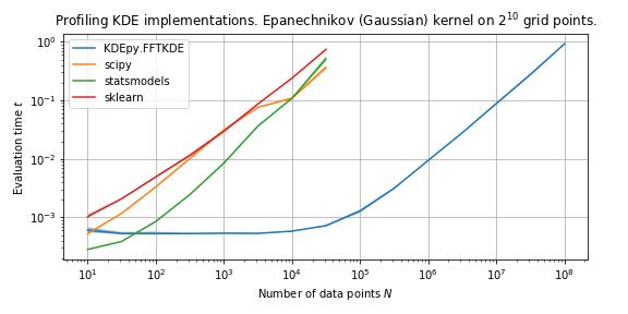 Comparison — KDEpy 1 0 2 documentation